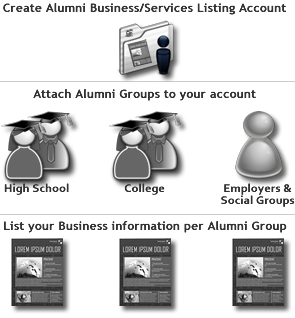 Services by Alumni workflow