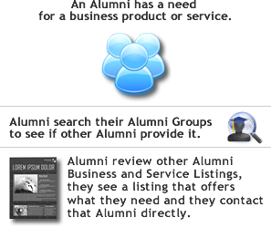 Alumni view other Alumnus Business or Service Listings, they see someone they know that offers what they are looking for and they contact that Alumni about their service or business offerings directly.